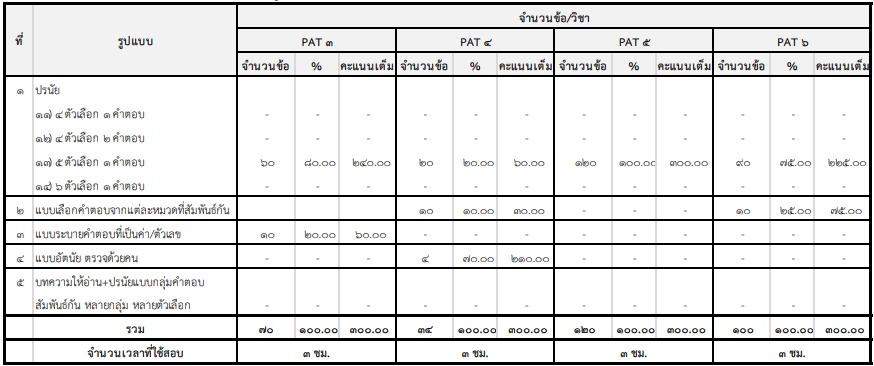 เนื้อหาที่ออกสอบ  รูปแบบและจำนวนข้อสอบ  GAT/PAT ประจำปีการศึกษา 2564